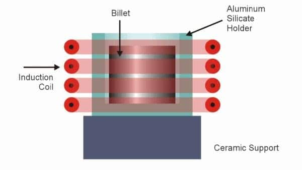 induction-forging-aluminum-billets