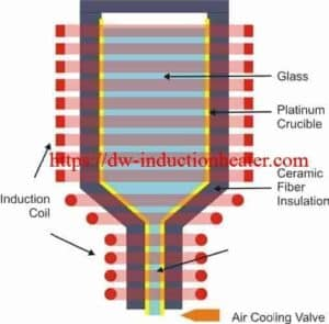 induction melting glass