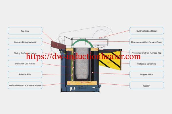 Hydraulic melting steel furnace with induction