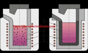 forno de cadinho de fusão de ferro