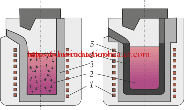 iron melting crucible furnace