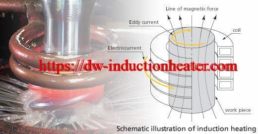 basic principle of induction heating