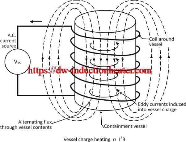 Teoría da calefacción por inducción