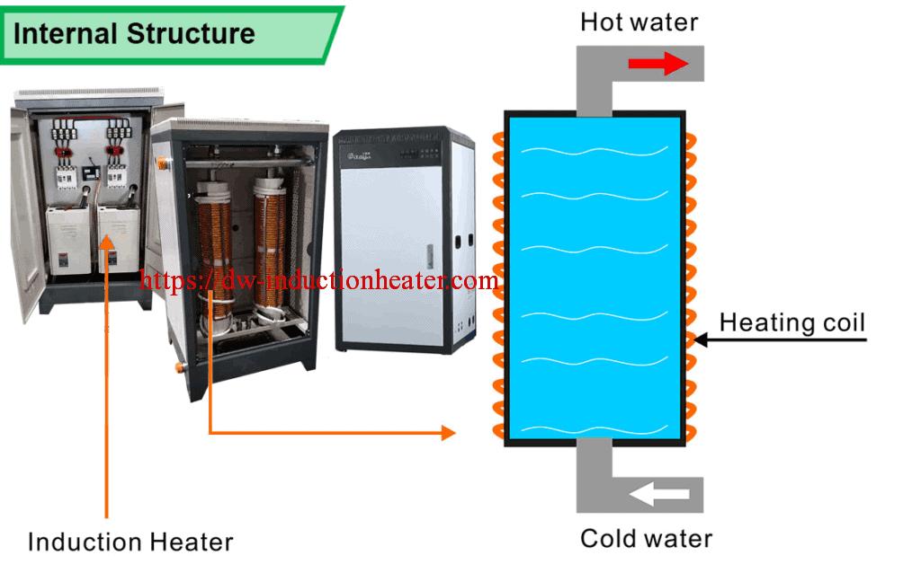 Индукционный нагревательный котел