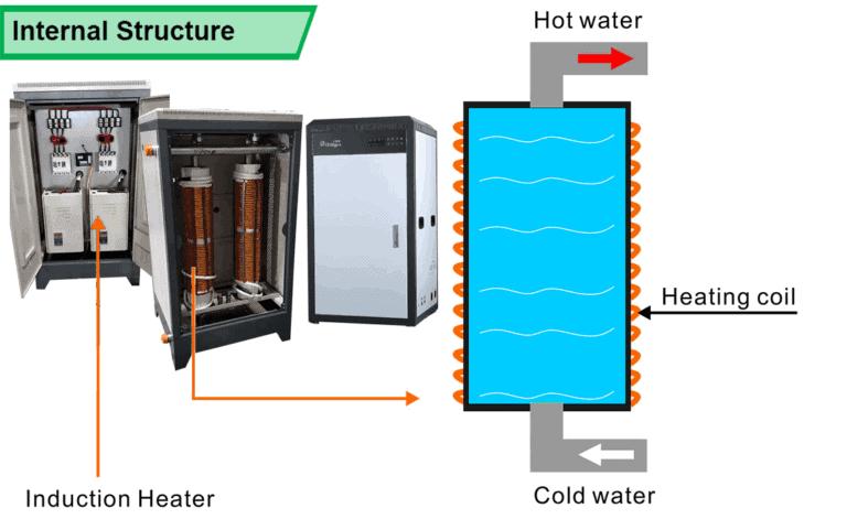 التعريفي التدفئة المرجل