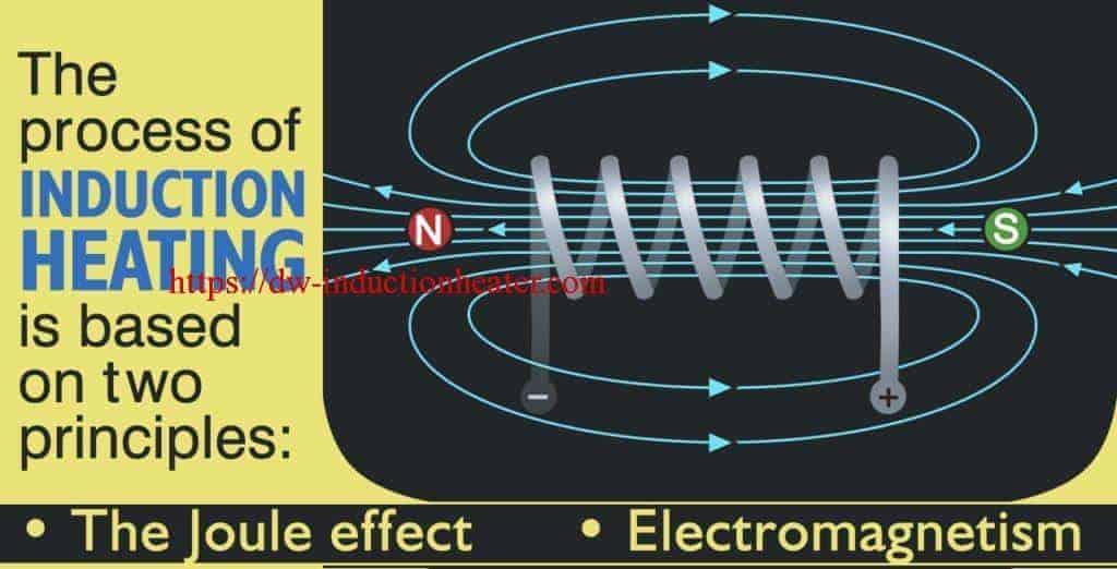 Principios básicos de calefacción por inducción