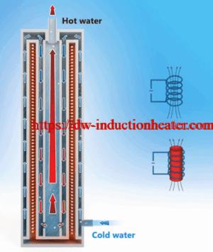 Principio da caldeira de calefacción por inducción