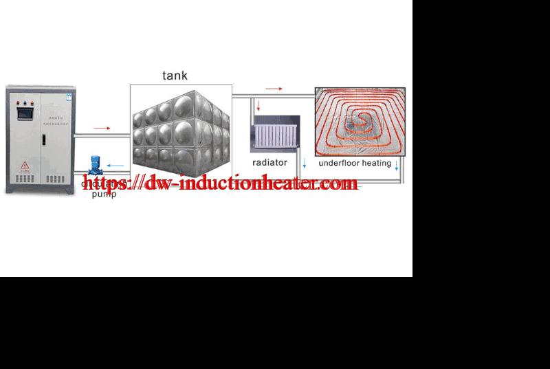 Instalación de caldeira de calefacción por indución